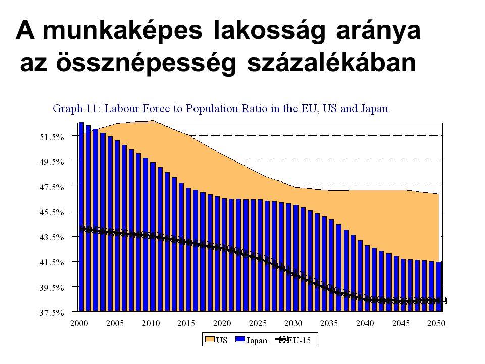 A munkaképes lakosság aránya az össznépesség százalékában