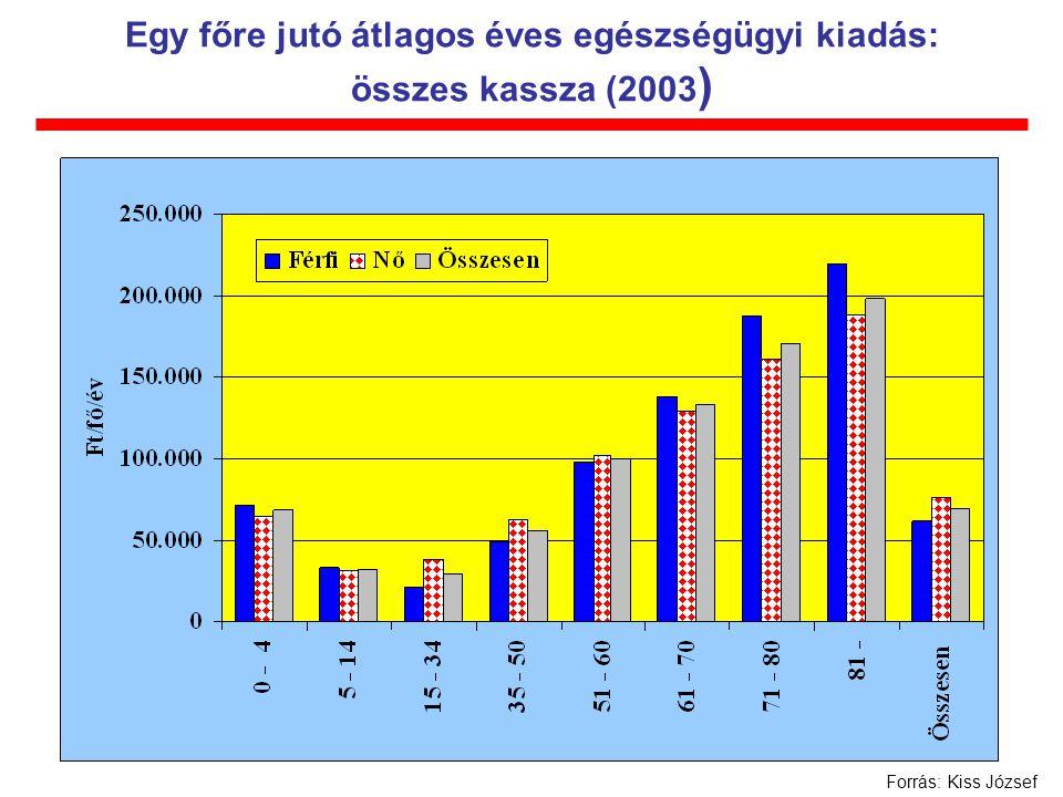 Egy főre jutó átlagos éves egészségügyi kiadás: összes kassza (2003 ) Forrás: Kiss József