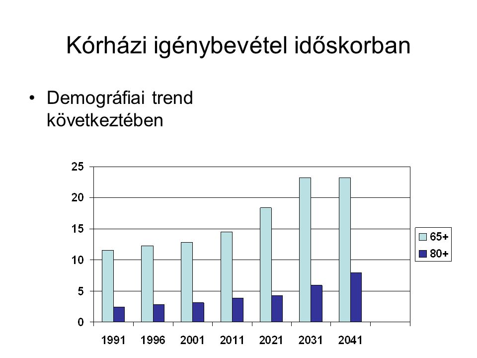 Kórházi igénybevétel időskorban •Demográfiai trend következtében