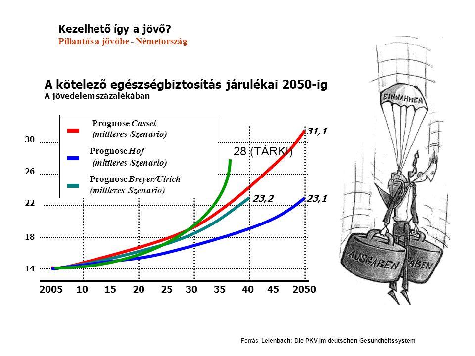 2005 10 15 20 25 30 35 40 45 2050 A kötelező egészségbiztosítás járulékai 2050-ig A jövedelem százalékában 14 18 22 26 30 Prognose Cassel (mittleres S