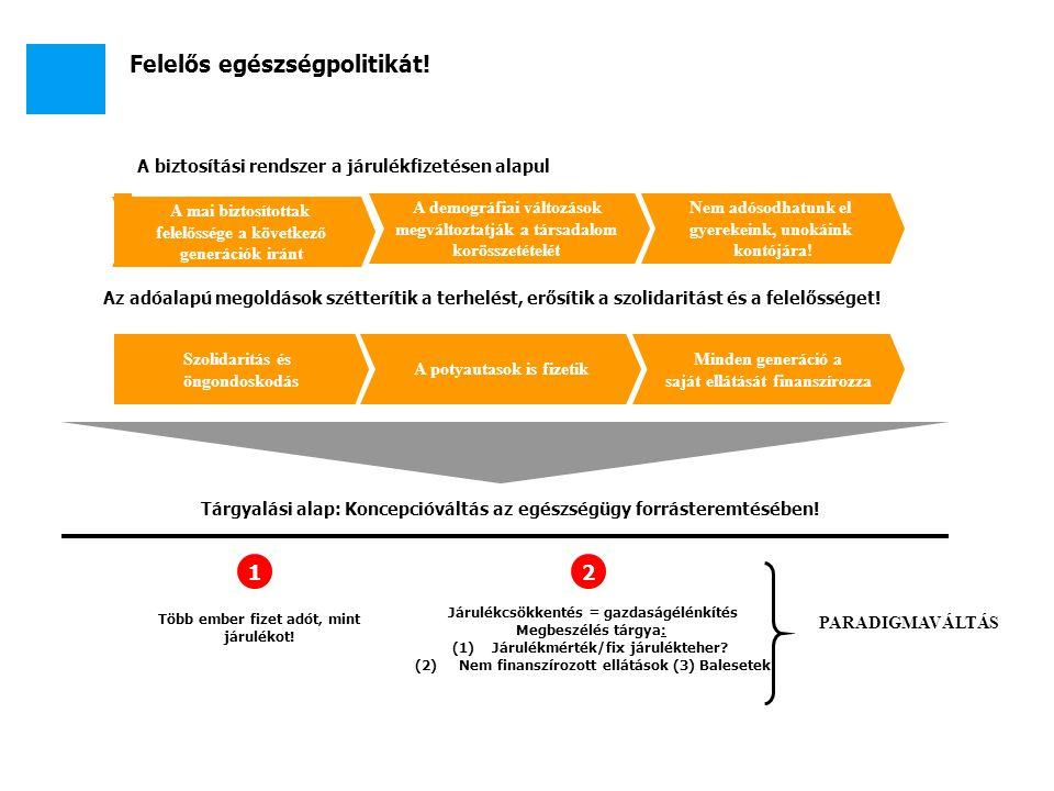 Felelős egészségpolitikát! A mai biztosítottak felelőssége a következő generációk iránt A biztosítási rendszer a járulékfizetésen alapul A demográfiai