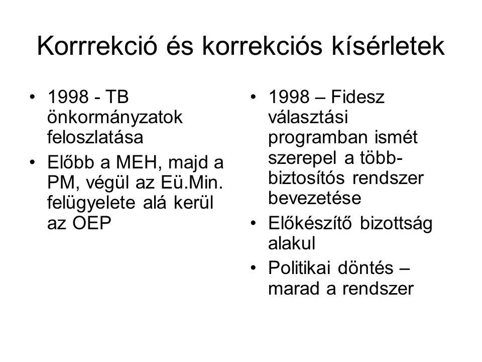 Korrrekció és korrekciós kísérletek •1998 - TB önkormányzatok feloszlatása •Előbb a MEH, majd a PM, végül az Eü.Min. felügyelete alá kerül az OEP •199