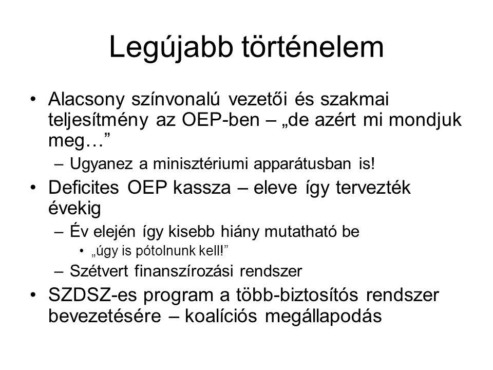 Az egészségügyi reform Magyarországon – 1990-1994 •Az állam és az önkormányzatok szerepének törvényi tisztázása az egészségügy működtetésében •A kórházak új vezetési rendszere •Betegbiztosítás társadalombiztosítási alapon •Törvény az Országos Egészségbiztosítási Pénztárról •Háziorvosi rendszer új finanszírozással --- fejkvóta.