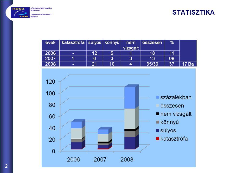 2 STATISZTIKA évekkatasztrófasúlyoskönnyűnem vizsgált összesen% 2006-12511811 200716331308 2008-2110435/303717 Ba