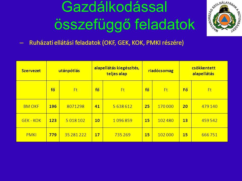 Gazdálkodással összefüggő feladatok – Ruházati ellátási feladatok (OKF, GEK, KOK, PMKI részére) Szervezetutánpótlás alapellátás kiegészítés, teljes al
