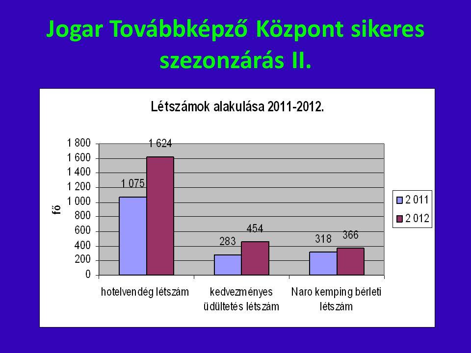 Jogar Továbbképző Központ sikeres szezonzárás II.
