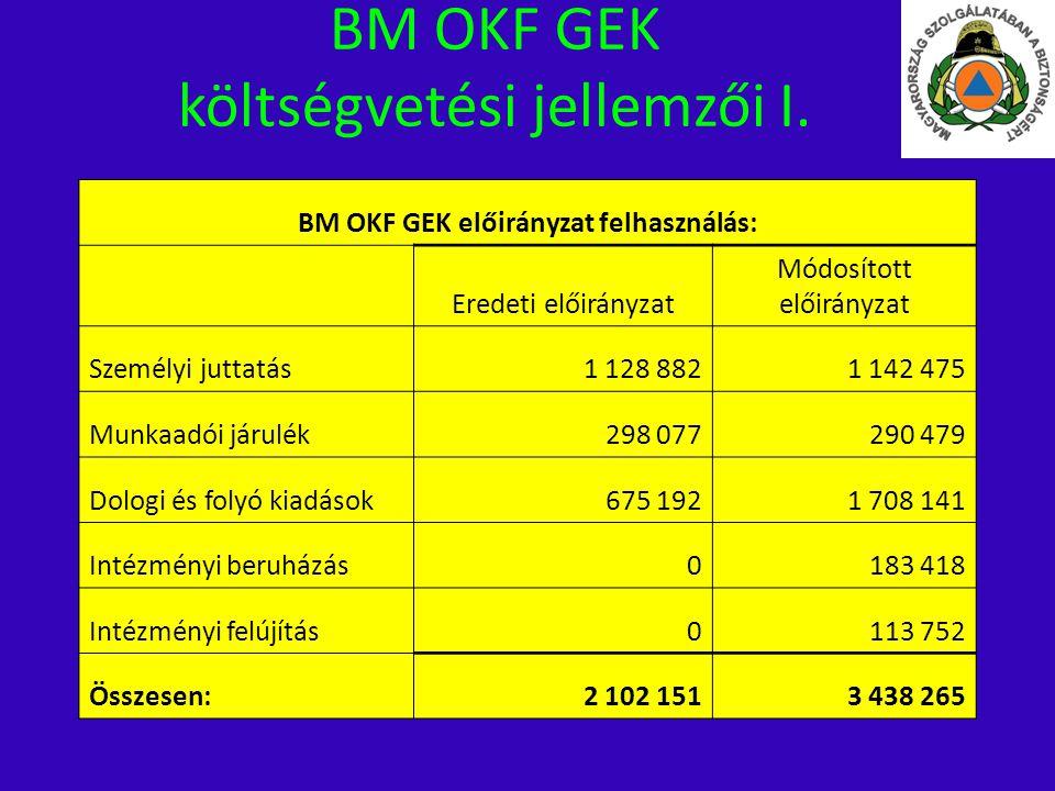 BM OKF GEK előirányzat felhasználás: Eredeti előirányzat Módosított előirányzat Személyi juttatás1 128 8821 142 475 Munkaadói járulék298 077290 479 Do