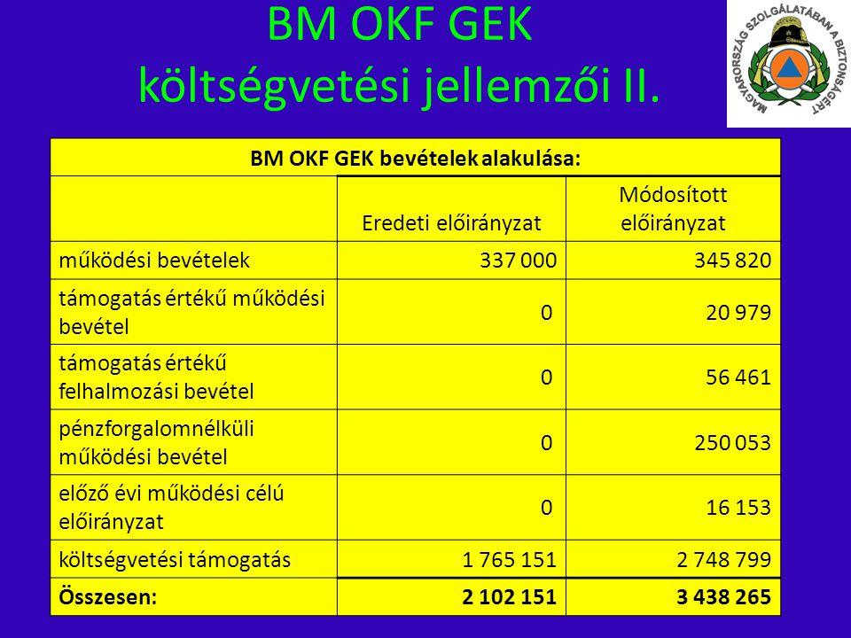 BM OKF GEK költségvetési jellemzői II. BM OKF GEK bevételek alakulása: Eredeti előirányzat Módosított előirányzat működési bevételek337 000345 820 tám