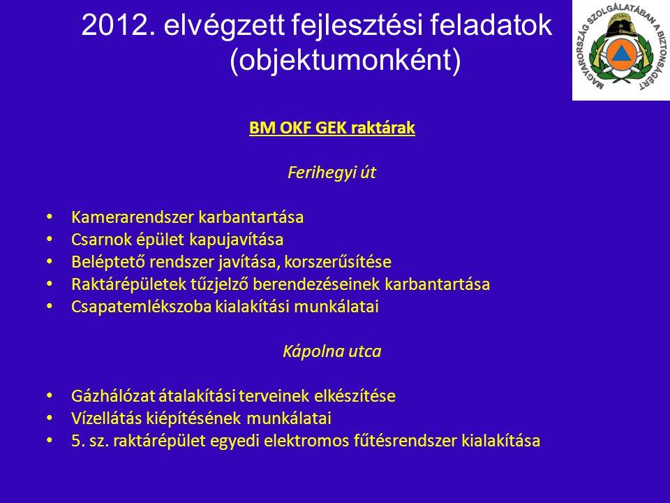 2012. elvégzett fejlesztési feladatok (objektumonként) BM OKF GEK raktárak Ferihegyi út • • Kamerarendszer karbantartása • • Csarnok épület kapujavítá