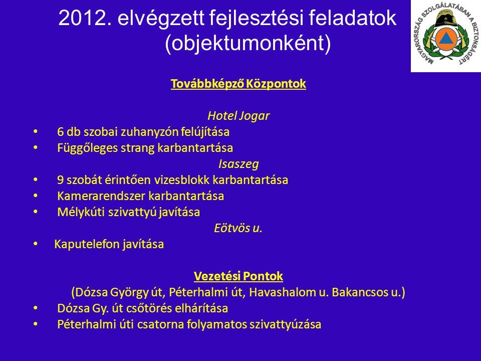 2012. elvégzett fejlesztési feladatok (objektumonként) Továbbképző Központok Hotel Jogar • • 6 db szobai zuhanyzón felújítása • • Függőleges strang ka
