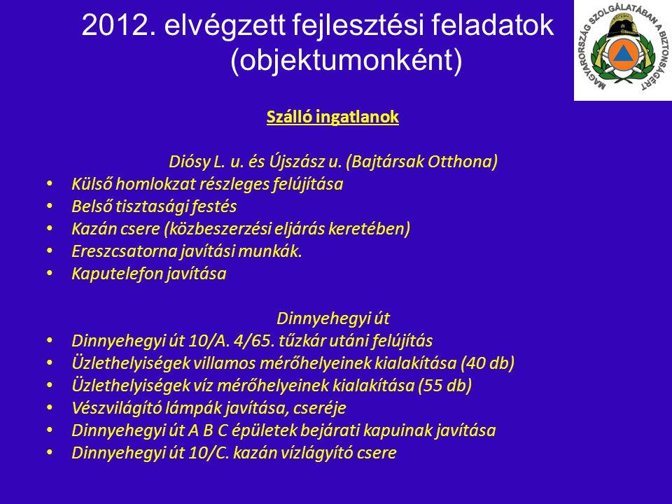 2012. elvégzett fejlesztési feladatok (objektumonként) Szálló ingatlanok Diósy L. u. és Újszász u. (Bajtársak Otthona) • • Külső homlokzat részleges f