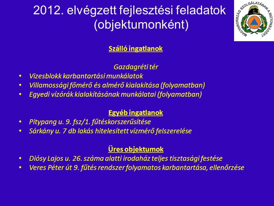 2012. elvégzett fejlesztési feladatok (objektumonként) Szálló ingatlanok Gazdagréti tér • • Vizesblokk karbantartási munkálatok • • Villamossági főmér