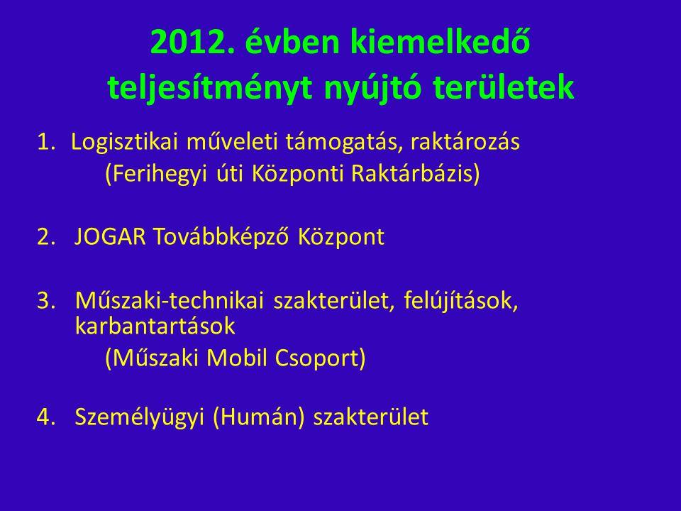2012. évben kiemelkedő teljesítményt nyújtó területek 1.Logisztikai műveleti támogatás, raktározás (Ferihegyi úti Központi Raktárbázis) 2.JOGAR Tovább