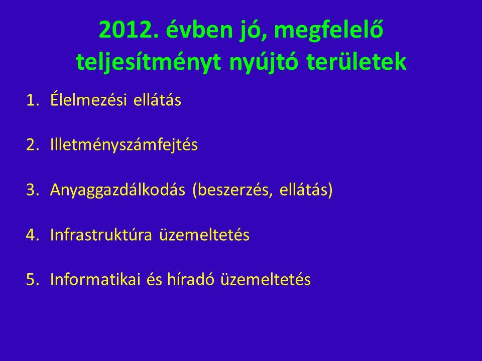 2012. évben jó, megfelelő teljesítményt nyújtó területek 1.Élelmezési ellátás 2.Illetményszámfejtés 3.Anyaggazdálkodás (beszerzés, ellátás) 4.Infrastr