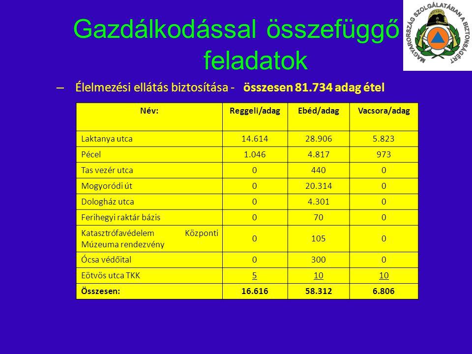 Gazdálkodással összefüggő feladatok – Élelmezési ellátás biztosítása - összesen 81.734 adag étel Név:Reggeli/adagEbéd/adagVacsora/adag Laktanya utca 1