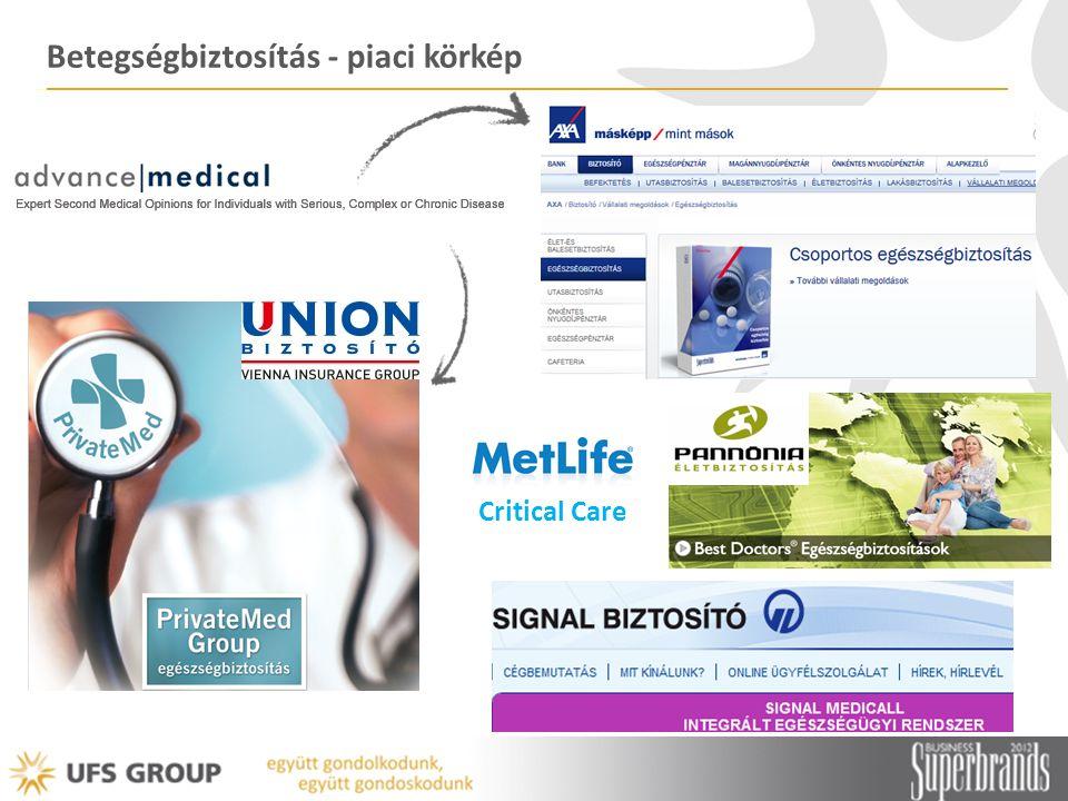 Betegségbiztosítás - piaci körkép Critical Care