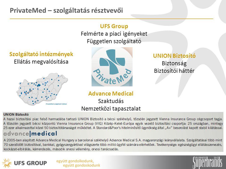 PrivateMed – szolgáltatás résztvevői UFS Group Felmérte a piaci igényeket Független szolgáltató Advance Medical Szaktudás Nemzetközi tapasztalat UNION Biztosító Biztonság Biztosítói háttér Szolgáltató intézmények Ellátás megvalósítása