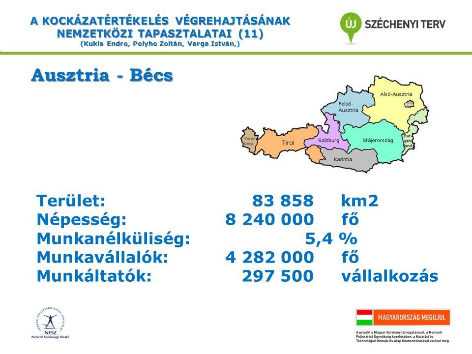A KOCKÁZATÉRTÉKELÉS VÉGREHAJTÁSÁNAK NEMZETKÖZI TAPASZTALATAI (11) (Kukla Endre, Pelyhe Zoltán, Varga István,) Ausztria - Bécs Terület: 83 858 km2 Népesség: 8 240 000 fő Munkanélküliség: 5,4 % Munkavállalók:4 282 000 fő Munkáltatók: 297 500 vállalkozás