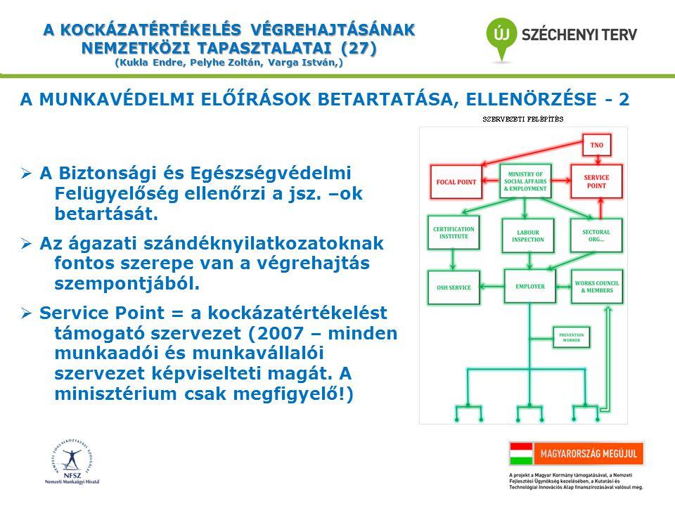 A KOCKÁZATÉRTÉKELÉS VÉGREHAJTÁSÁNAK NEMZETKÖZI TAPASZTALATAI (27) (Kukla Endre, Pelyhe Zoltán, Varga István,) A MUNKAVÉDELMI ELŐÍRÁSOK BETARTATÁSA, ELLENÖRZÉSE - 2  A Biztonsági és Egészségvédelmi Felügyelőség ellenőrzi a jsz.