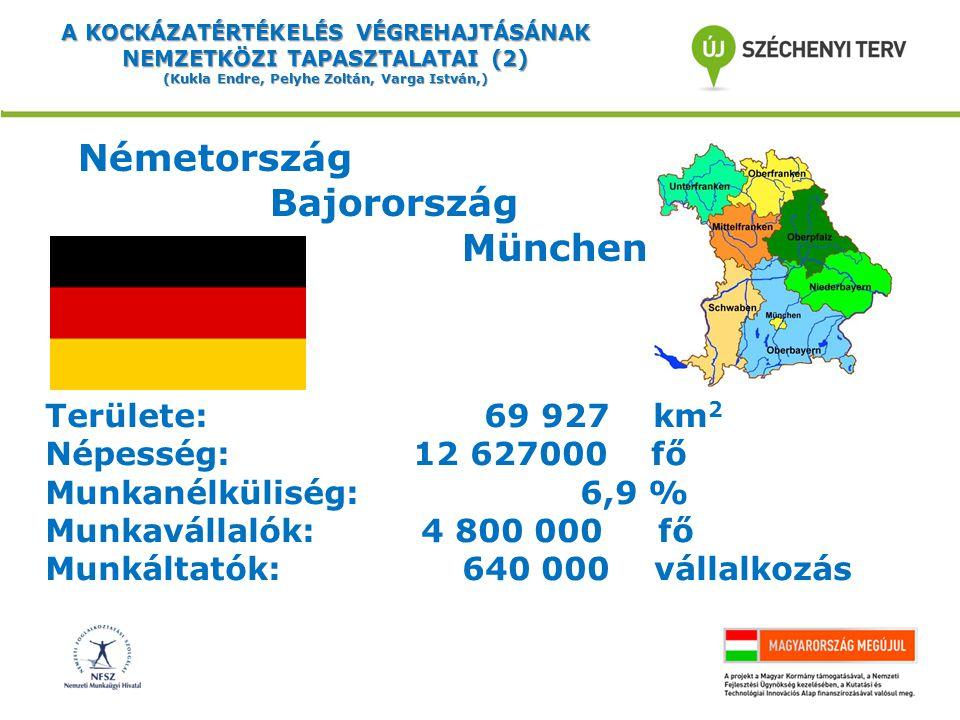 A KOCKÁZATÉRTÉKELÉS VÉGREHAJTÁSÁNAK NEMZETKÖZI TAPASZTALATAI (2) (Kukla Endre, Pelyhe Zoltán, Varga István,) Németország Bajorország München Területe: 69 927 km 2 Népesség: 12 627000 fő Munkanélküliség: 6,9 % Munkavállalók: 4 800 000 fő Munkáltatók: 640 000 vállalkozás
