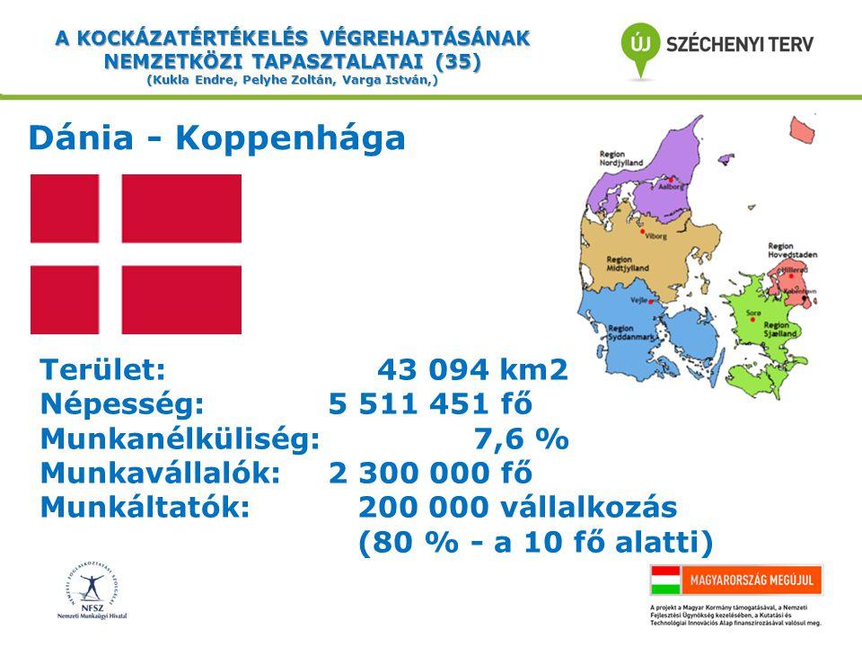 A KOCKÁZATÉRTÉKELÉS VÉGREHAJTÁSÁNAK NEMZETKÖZI TAPASZTALATAI (35) (Kukla Endre, Pelyhe Zoltán, Varga István,) Dánia - Koppenhága Terület: 43 094 km2 Népesség: 5 511 451 fő Munkanélküliség: 7,6 % Munkavállalók: 2 300 000 fő Munkáltatók: 200 000 vállalkozás (80 % - a 10 fő alatti)