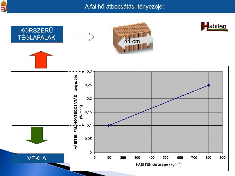 VEKLA KORSZERŰ TÉGLAFALAK 44 cm A fal hő átbocsátási tényezője: