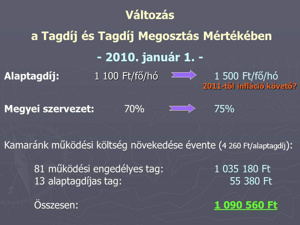 Változás a Tagdíj és Tagdíj Megosztás Mértékében - 2010.