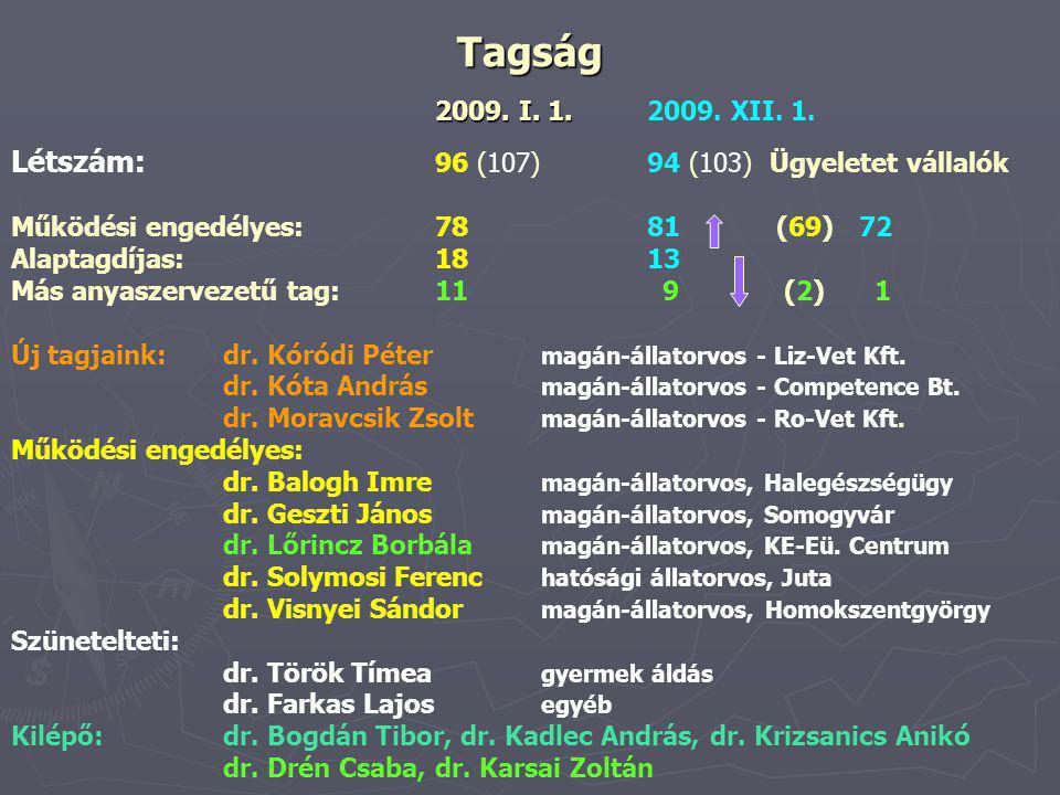 Tagság 2009. I. 1. 2009. I. 1.2009. XII. 1.