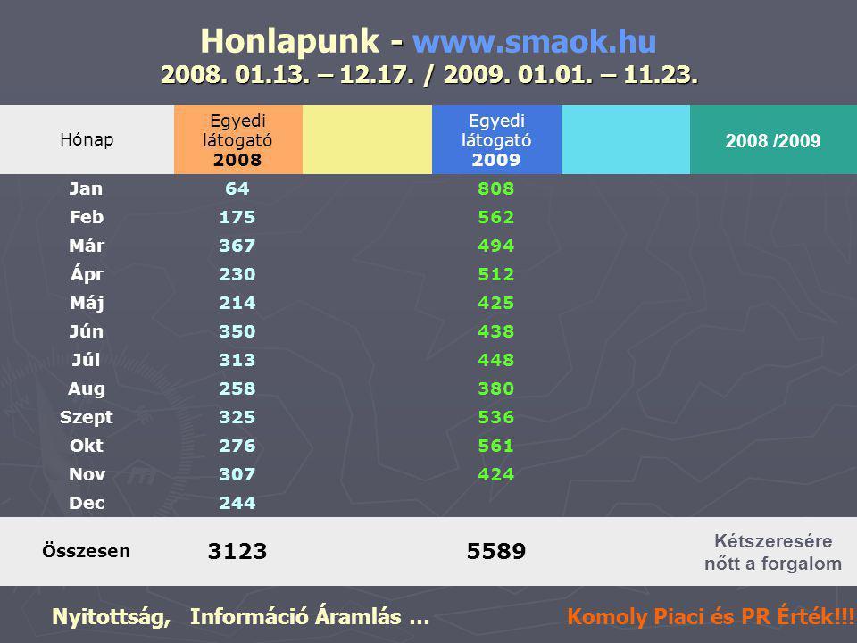 - 2008. 01.13. – 12.17. / 2009. 01.01. – 11.23.