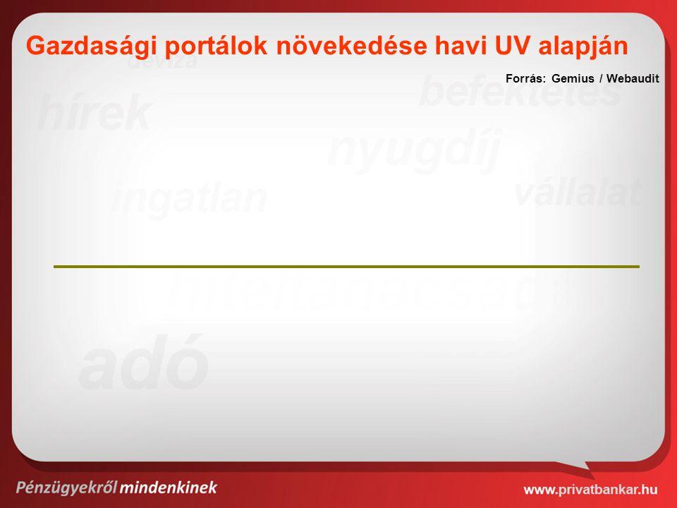 Gazdasági portálok növekedése havi UV alapján Forrás: Gemius / Webaudit