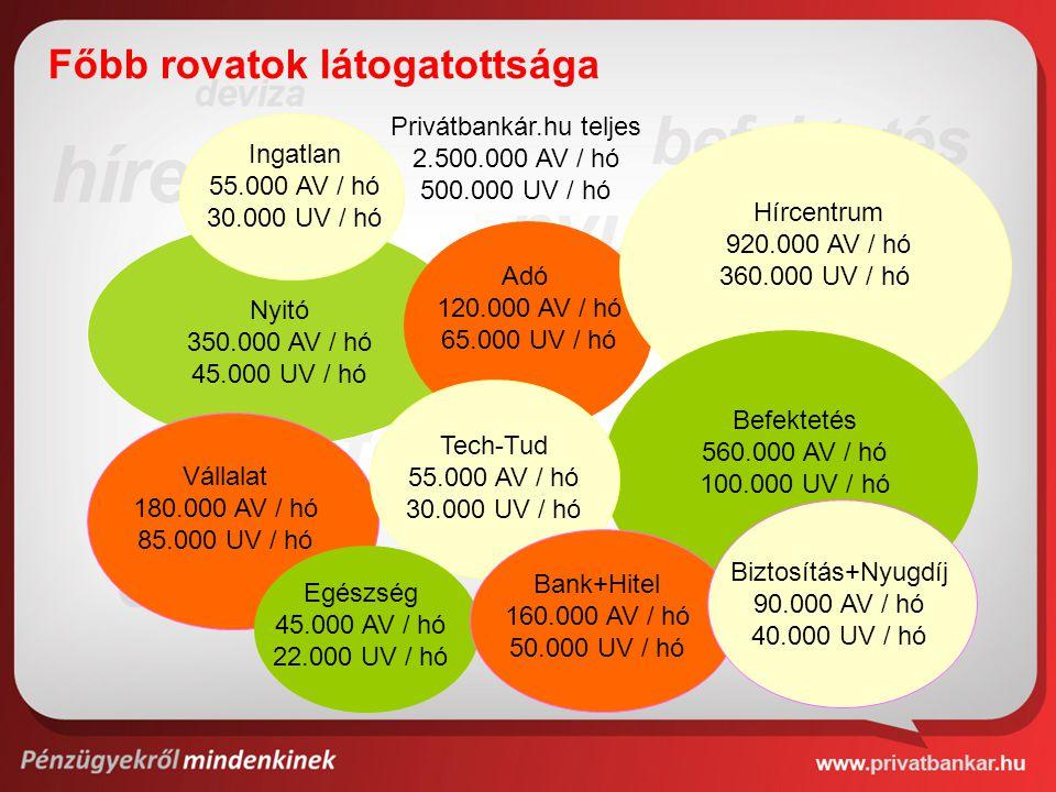 Privátbankár.hu teljes 2.500.000 AV / hó 500.000 UV / hó Nyitó 350.000 AV / hó 45.000 UV / hó Hírcentrum 920.000 AV / hó 360.000 UV / hó Befektetés 560.000 AV / hó 100.000 UV / hó Vállalat 180.000 AV / hó 85.000 UV / hó Adó 120.000 AV / hó 65.000 UV / hó Ingatlan 55.000 AV / hó 30.000 UV / hó Tech-Tud 55.000 AV / hó 30.000 UV / hó Főbb rovatok látogatottsága Egészség 45.000 AV / hó 22.000 UV / hó Bank+Hitel 160.000 AV / hó 50.000 UV / hó Biztosítás+Nyugdíj 90.000 AV / hó 40.000 UV / hó