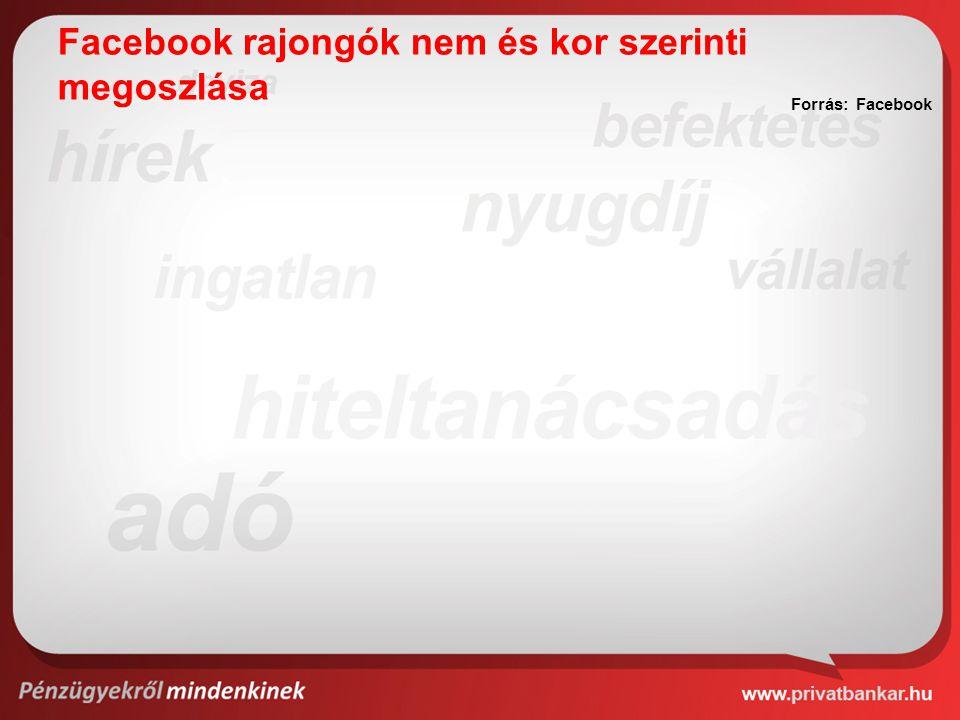 Facebook rajongók nem és kor szerinti megoszlása Forrás: Facebook