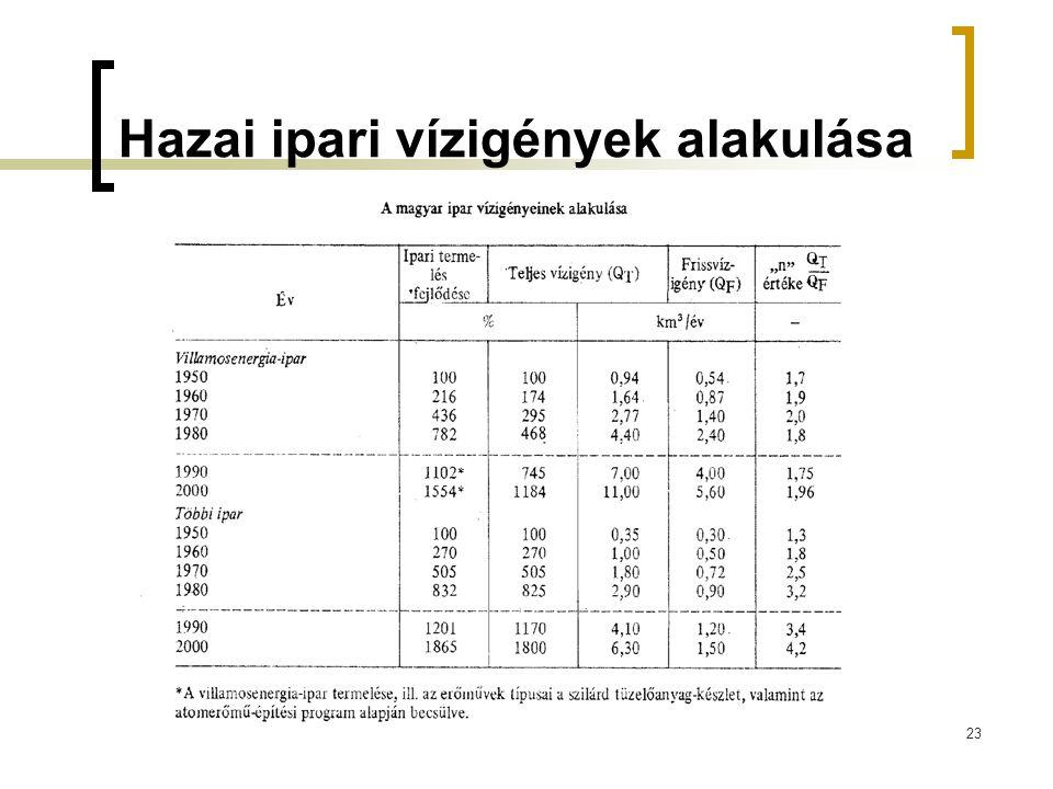 Hazai ipari vízigények alakulása 23