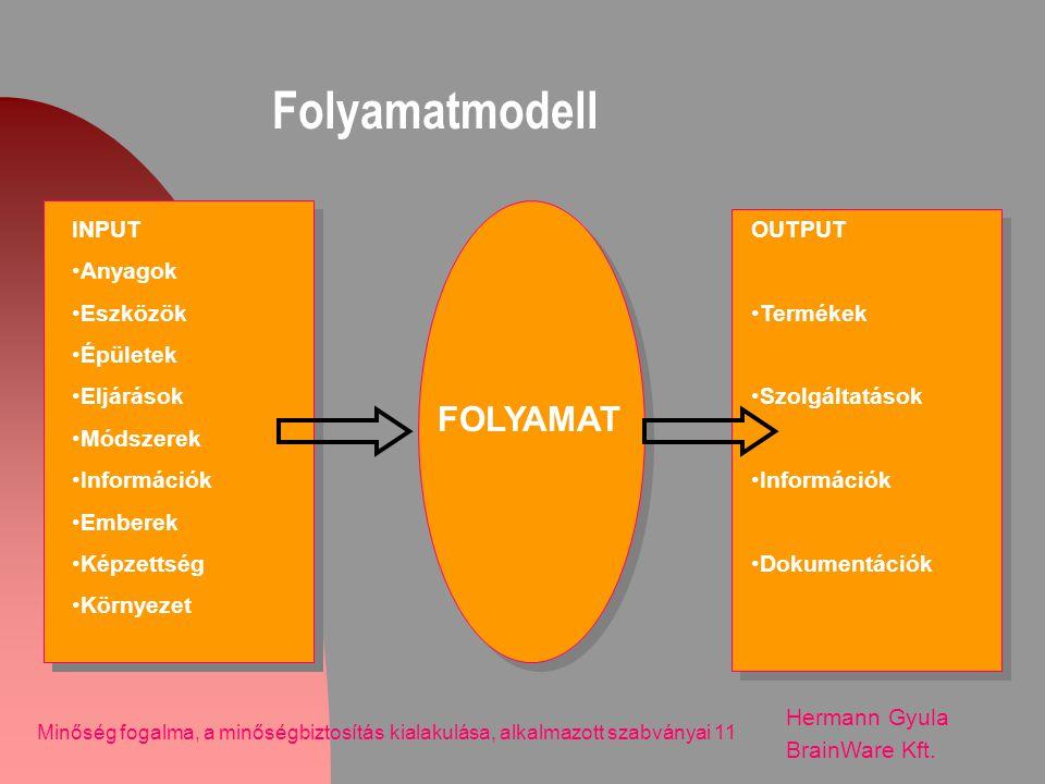 Folyamatmodell Hermann Gyula BrainWare Kft. Minőség fogalma, a minőségbiztosítás kialakulása, alkalmazott szabványai 11 INPUT •Anyagok •Eszközök •Épül