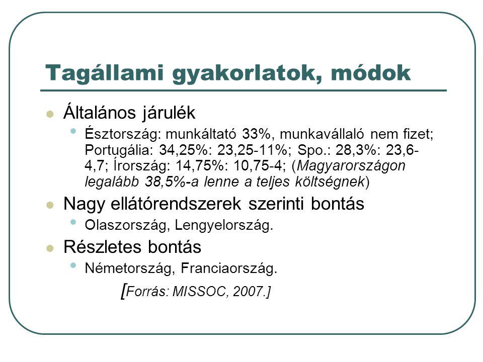Tagállami gyakorlatok, módok  Általános járulék • Észtország: munkáltató 33%, munkavállaló nem fizet; Portugália: 34,25%: 23,25-11%; Spo.: 28,3%: 23,