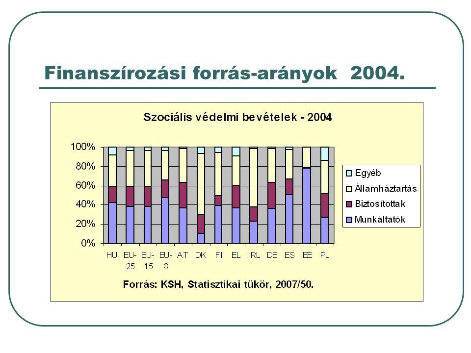 Finanszírozási forrás-arányok 2004.