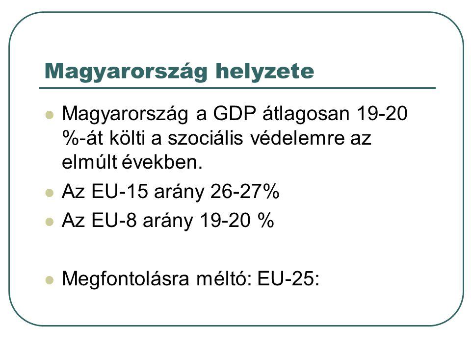 Magyarország helyzete  Magyarország a GDP átlagosan 19-20 %-át költi a szociális védelemre az elmúlt években.  Az EU-15 arány 26-27%  Az EU-8 arány