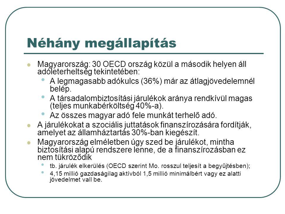 Néhány megállapítás  Magyarország: 30 OECD ország közül a második helyen áll adóleterheltség tekintetében: • A legmagasabb adókulcs (36%) már az átla