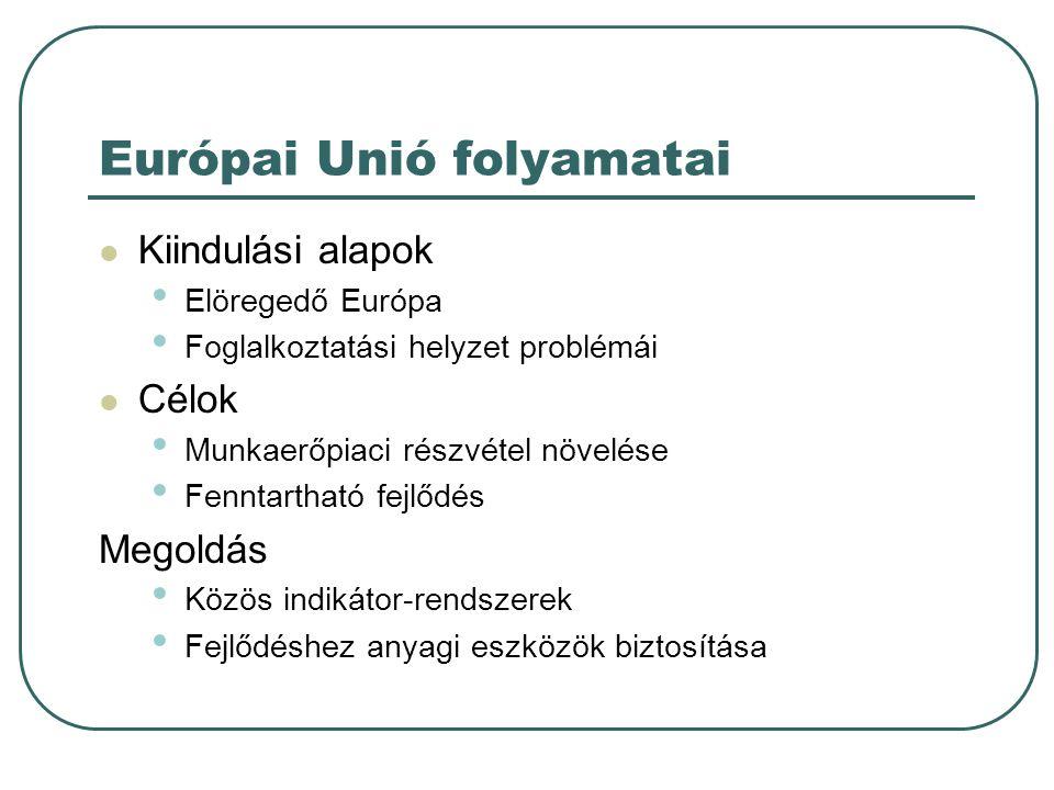 Európai Unió folyamatai  Kiindulási alapok • Elöregedő Európa • Foglalkoztatási helyzet problémái  Célok • Munkaerőpiaci részvétel növelése • Fennta