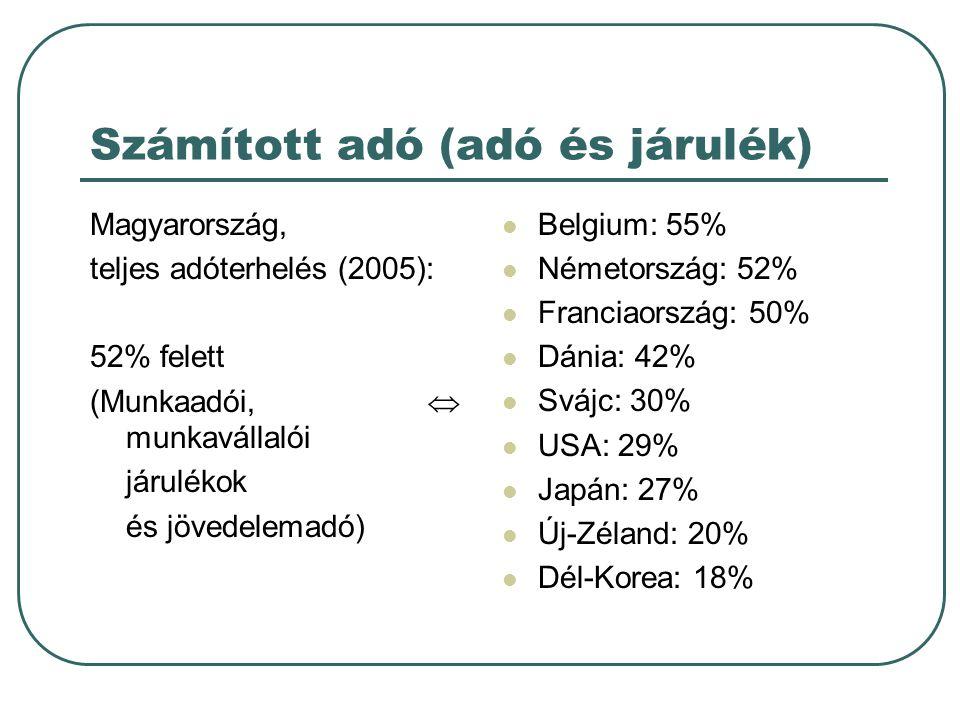 Számított adó (adó és járulék) Magyarország, teljes adóterhelés (2005): 52% felett (Munkaadói,  munkavállalói járulékok és jövedelemadó)  Belgium: 5