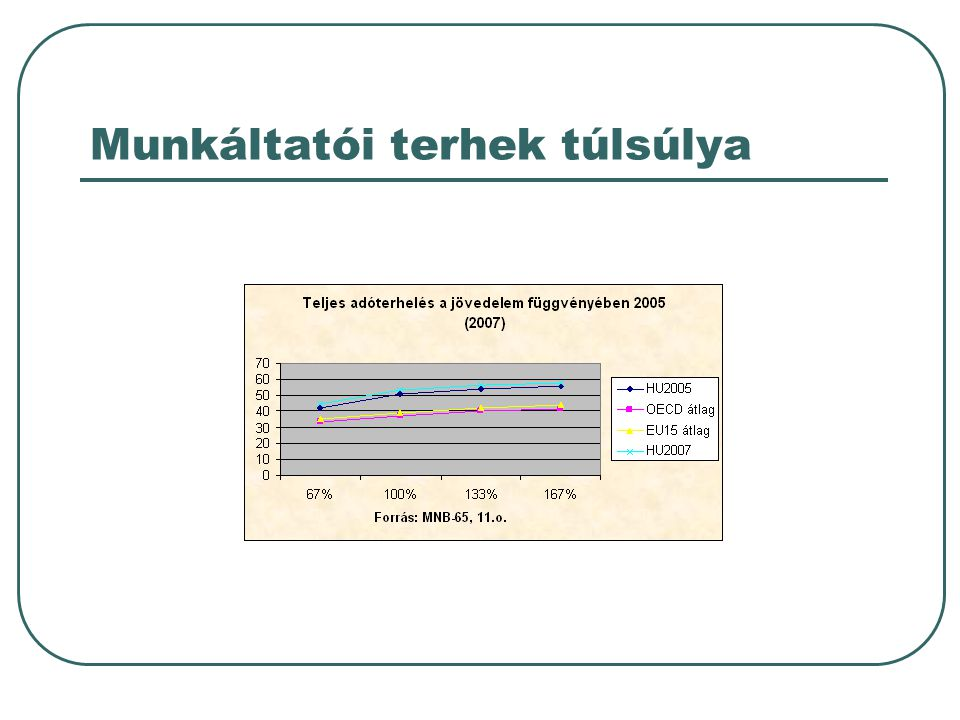 Néhány megállapítás  Magyarország: 30 OECD ország közül a második helyen áll adóleterheltség tekintetében: • A legmagasabb adókulcs (36%) már az átlagjövedelemnél belép.
