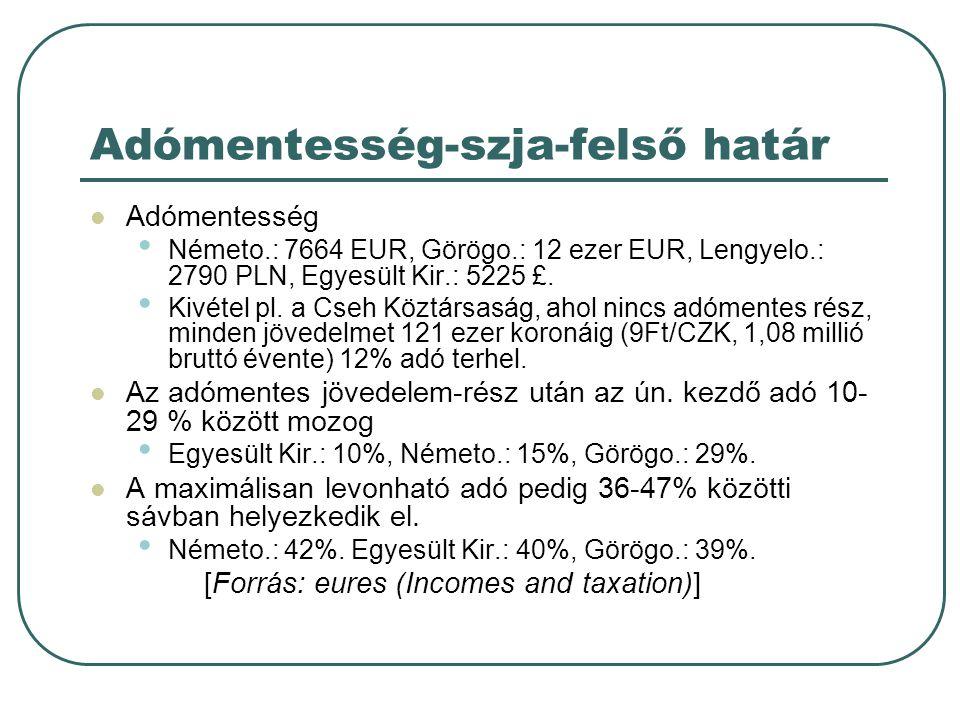Adómentesség-szja-felső határ  Adómentesség • Németo.: 7664 EUR, Görögo.: 12 ezer EUR, Lengyelo.: 2790 PLN, Egyesült Kir.: 5225 £. • Kivétel pl. a Cs