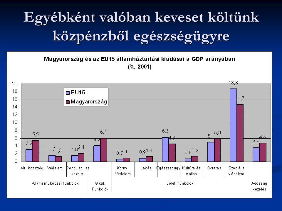Sőt az elmúlt időszakban nálunk csökkentek szinte a legjobban ezek a kiadások