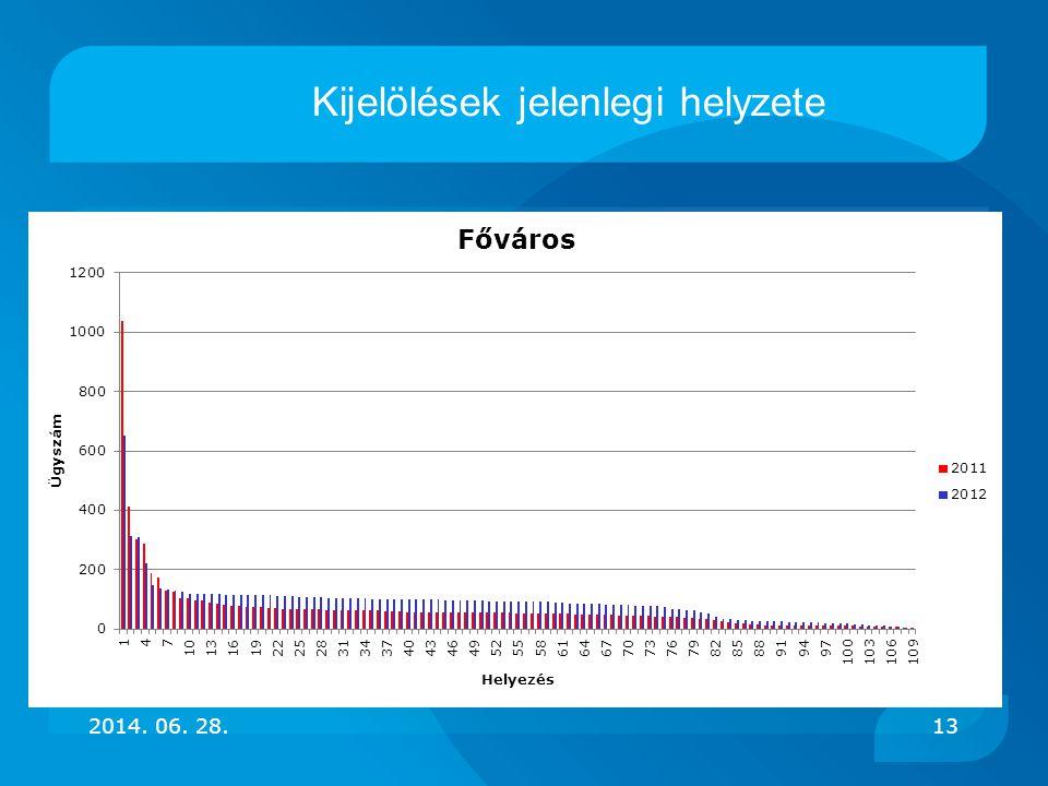 2014. 06. 28.13 Kijelölések jelenlegi helyzete