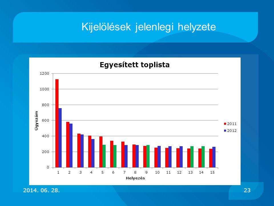 2014. 06. 28.23 Kijelölések jelenlegi helyzete