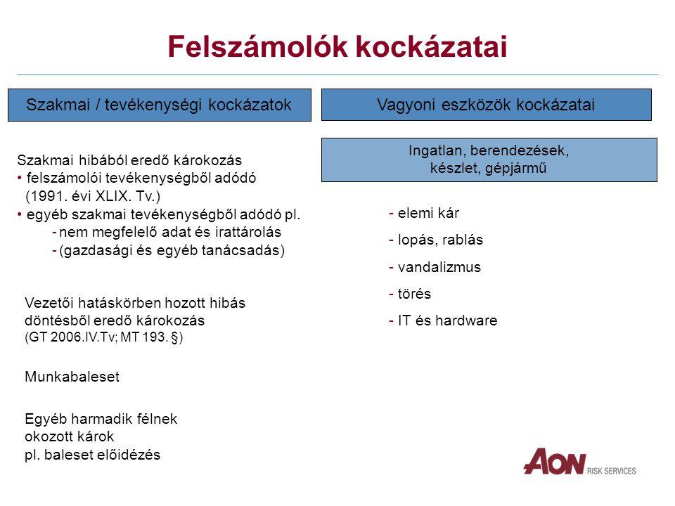 Szakmai / tevékenységi kockázatok Szakmai hibából eredő károkozás • felszámolói tevékenységből adódó (1991.