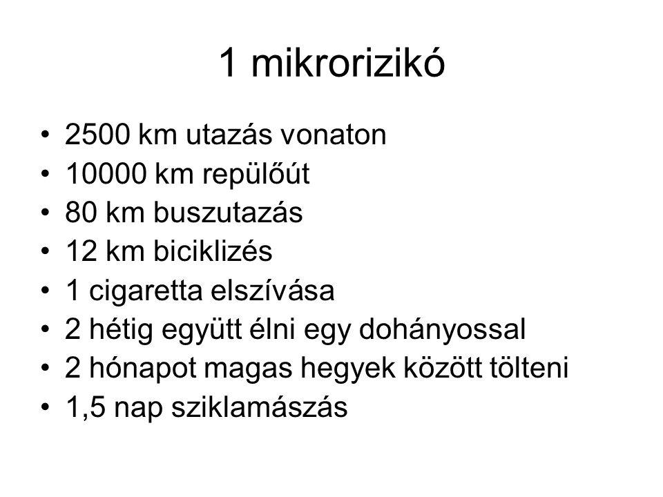 1 mikrorizikó •2500 km utazás vonaton •10000 km repülőút •80 km buszutazás •12 km biciklizés •1 cigaretta elszívása •2 hétig együtt élni egy dohányoss