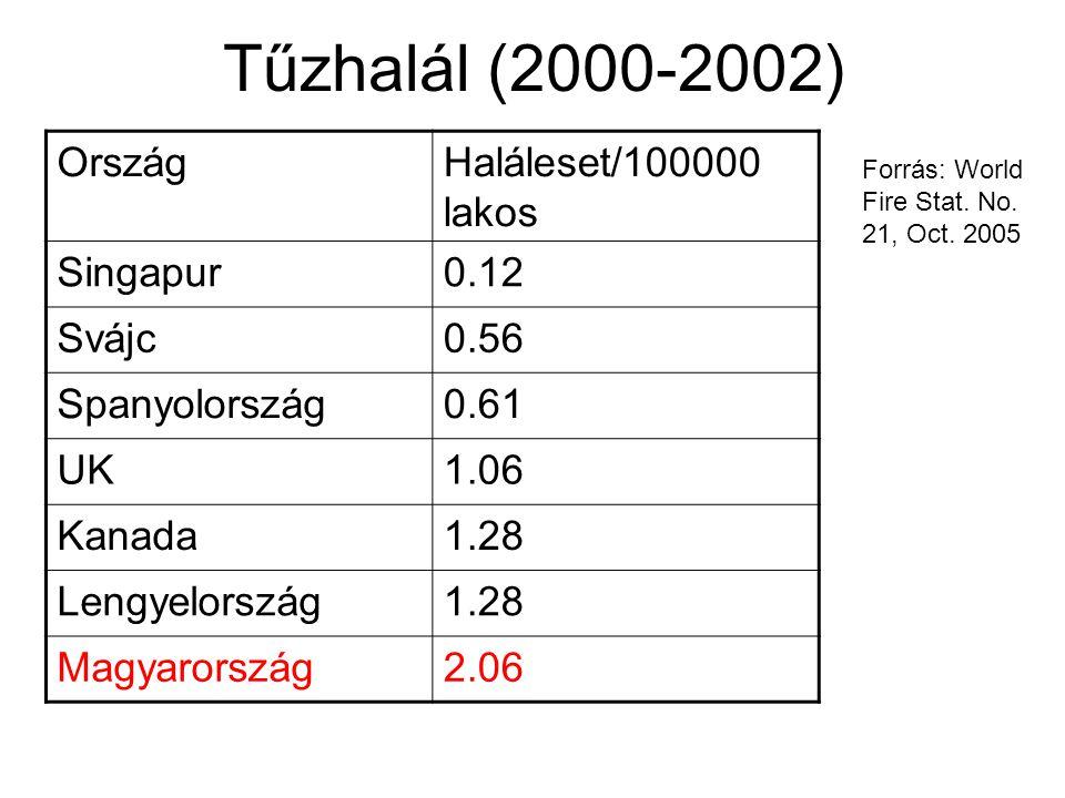 Tűzhalál (2000-2002) OrszágHaláleset/100000 lakos Singapur0.12 Svájc0.56 Spanyolország0.61 UK1.06 Kanada1.28 Lengyelország1.28 Magyarország2.06 Forrás