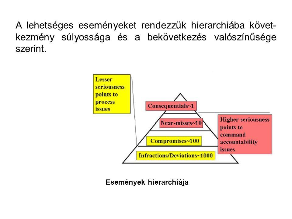 Események hierarchiája A lehetséges eseményeket rendezzük hierarchiába követ- kezmény súlyossága és a bekövetkezés valószínűsége szerint.