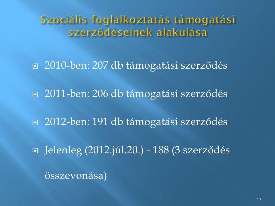 12  2010-ben: 207 db támogatási szerződés  2011-ben: 206 db támogatási szerződés  2012-ben: 191 db támogatási szerződés  Jelenleg (2012.júl.20.) - 188 (3 szerződés összevonása)